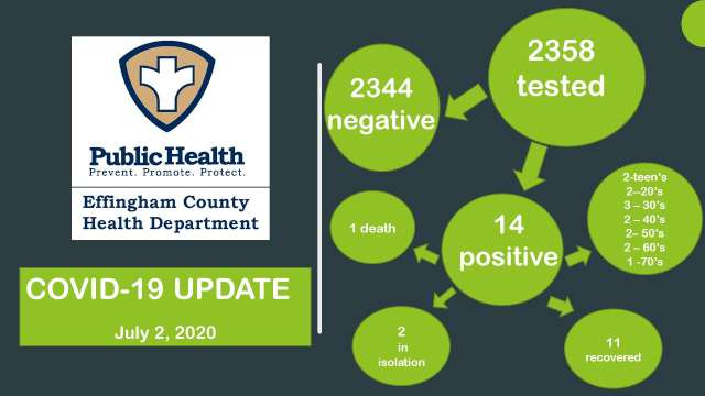 Positive test rate triples in Gaston. 269 new Meck cases