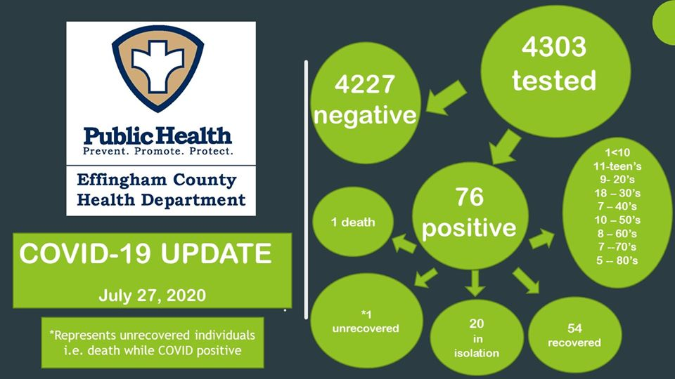 Three New COVID-19 Cases Announced In County; 10 Active