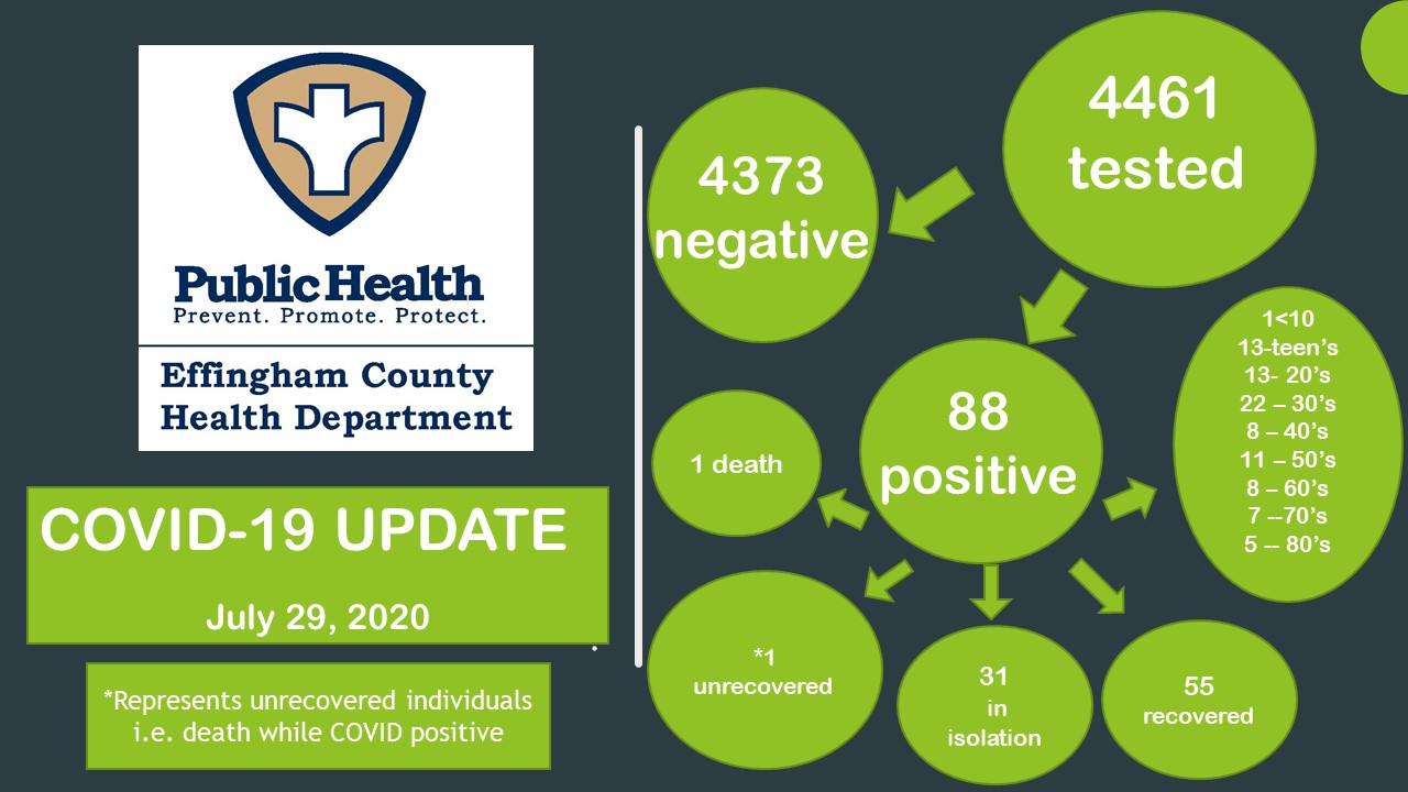 COVID-19 cases in Douglas County increase to 635; 86 remain active