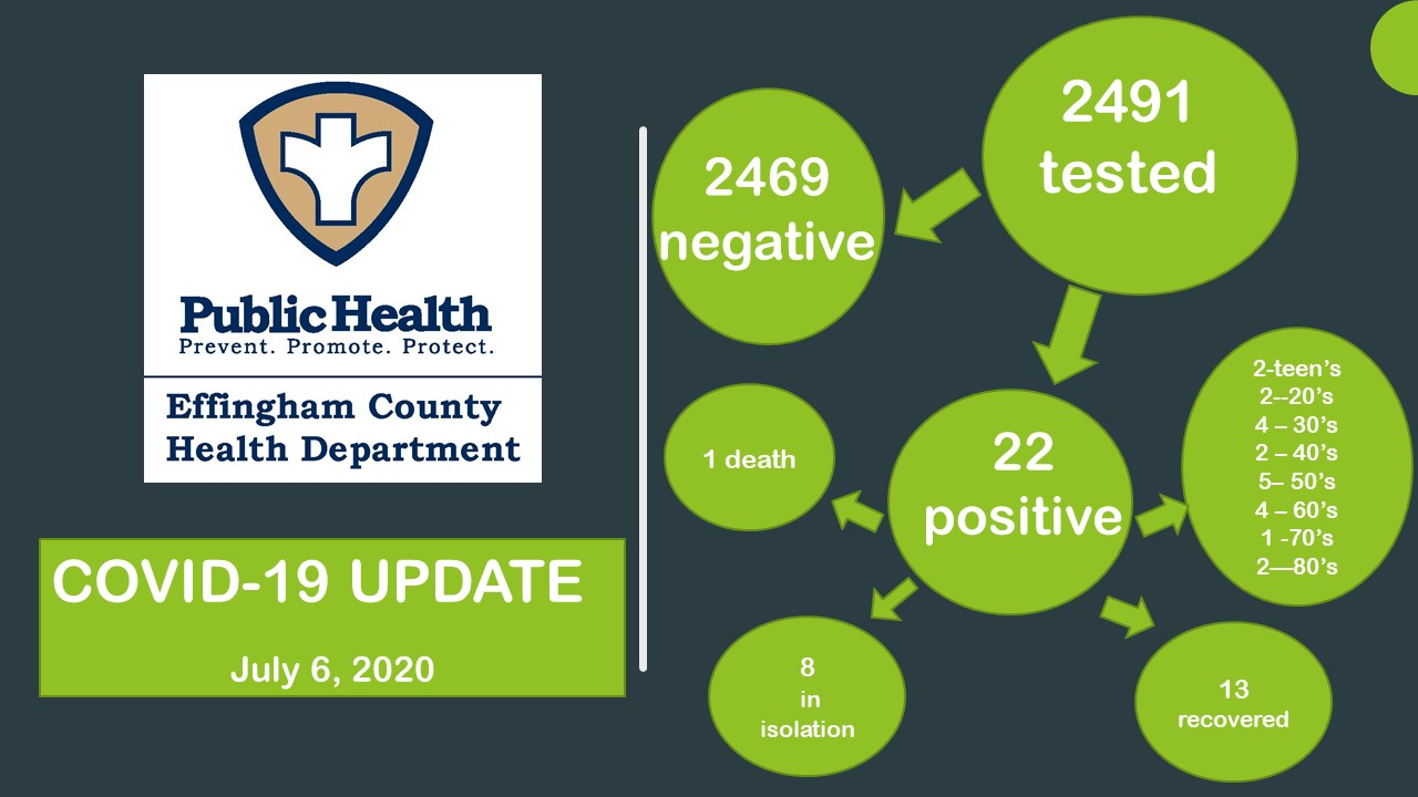 Five New COVID-19 Cases Reported in Effingham County Monday